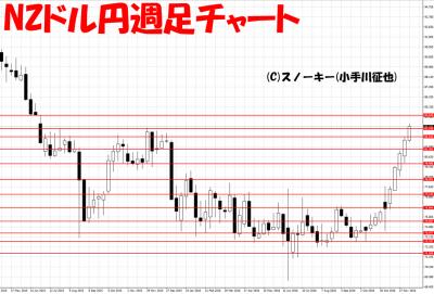 20161215NZドル円週足