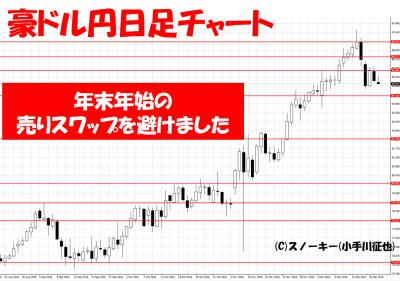 20161223トラッキングトレード検証豪ドル円日足