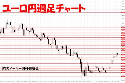 20161224トラッキングトレード検証ユーロ円週足