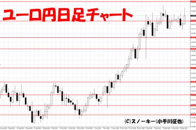 20161231ユーロ円日足
