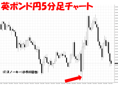 20170107米雇用統計英ポンド円5分足