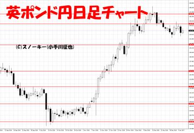 20170107英ポンド円日足
