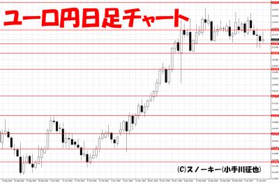 20170114ユーロ円日足
