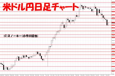 20170118米ドル円日足