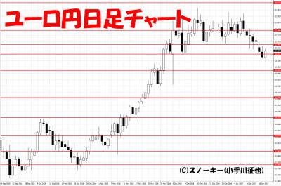 20170118ユーロ円日足