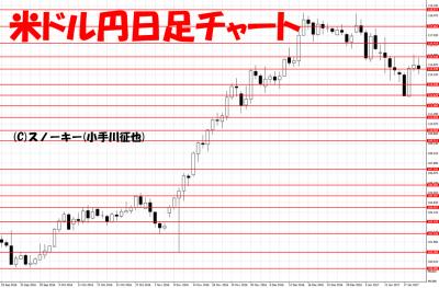 20170122米ドル円日足