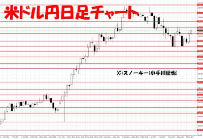 20170128米ドル円日足