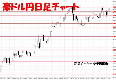 20170128豪ドル円日足