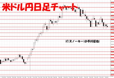 20170204米ドル円日足チャート