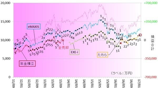 新興国株式170101