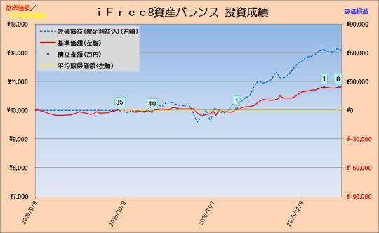 投資成績iFree8資産バランス20161222_s
