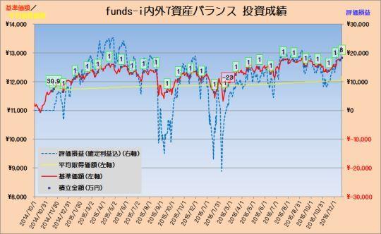 投資成績funds-i7資産バランス20161222_s