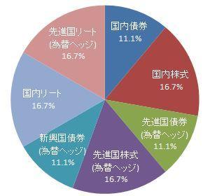 funds-i7資産バランス比率