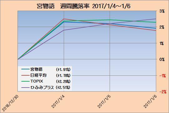 富士宮インデックス成績2_20170106