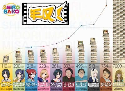 SHIROBAKO年収比較図