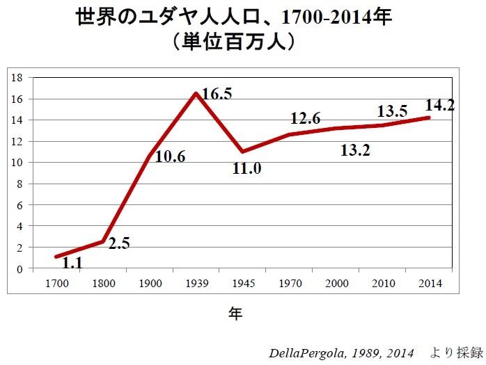 世界のユダヤ人人口、1700年~2014年