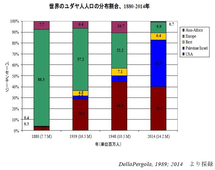 世界のユダヤ人人口の分布割合 : 1880年~2014年