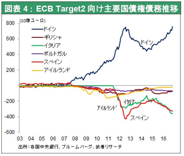 ECB Target2 向け主要国債権債務推移