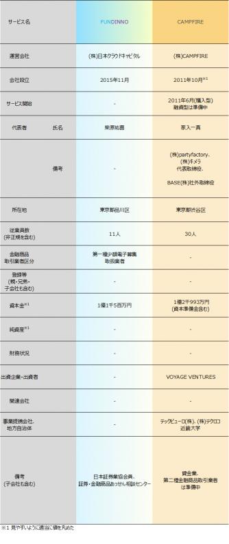 ソーシャルレンディング主要サービス運営会社比較表