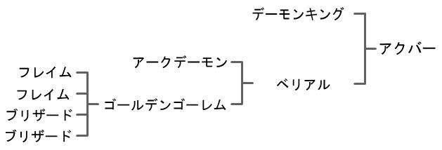 ジョーカー3 プロフェッショナル 攻略 『アクバー』 配合 作り方 配合表