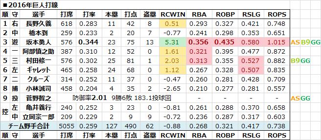2016年巨人打線 - 日本プロ野球R...