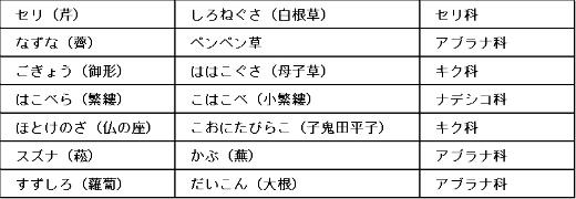 s914-1春の七草