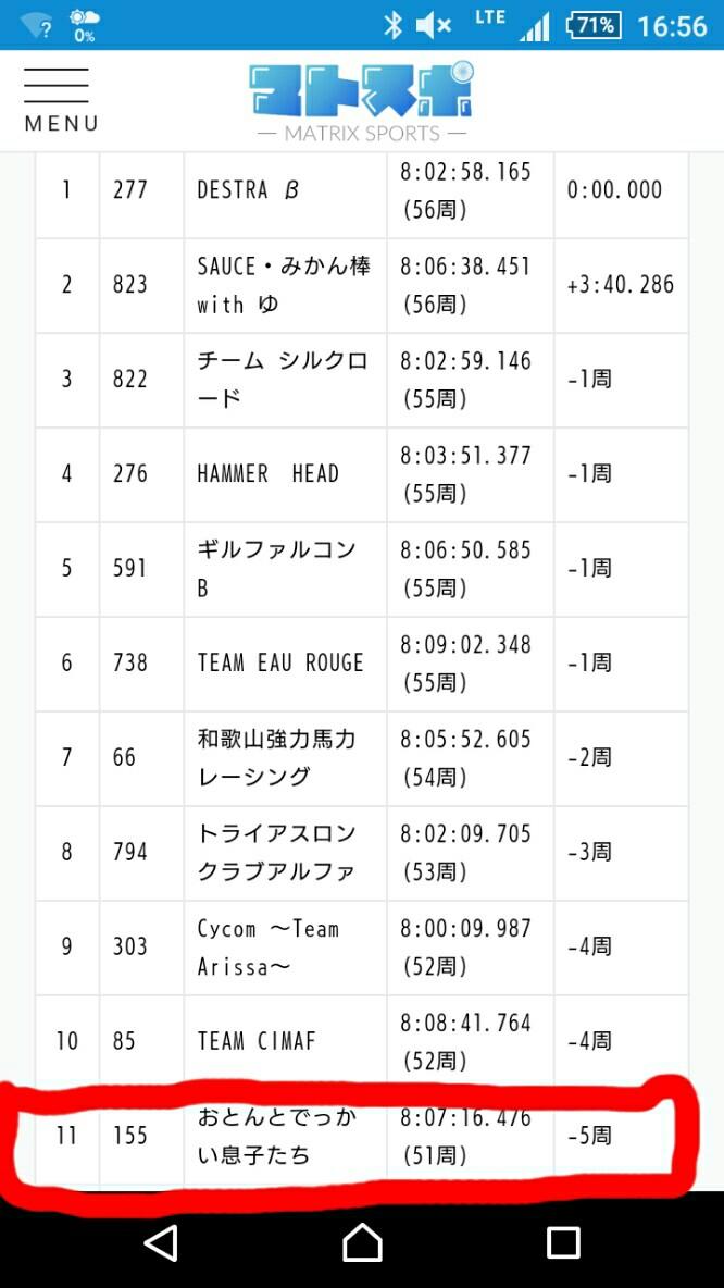 【速報】鈴鹿8耐男女混合11位でした~