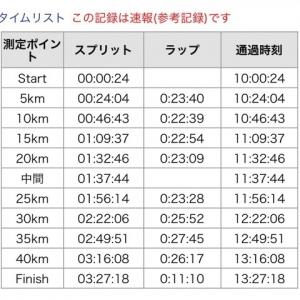第31回大田原マラソン ランナーズアップデート
