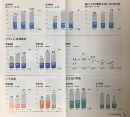 NTT都市開発_2016③