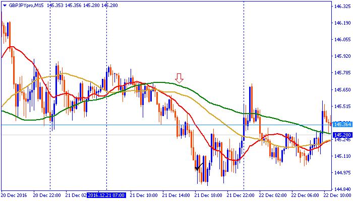 chart161221pon.png