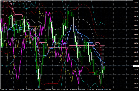 EURUSDDaily181106.png