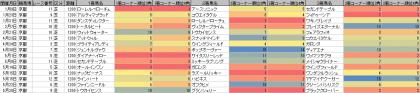 脚質傾向_京都_芝_1200m_20160101~20160528