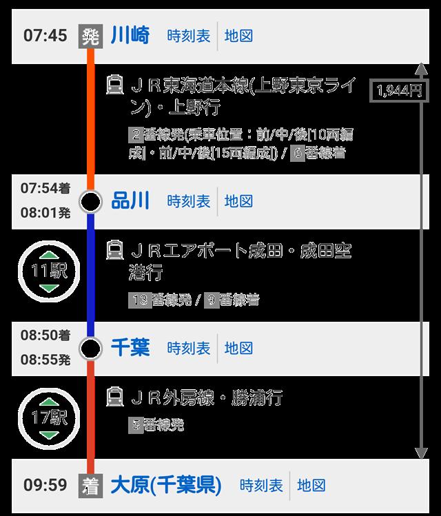 川崎⇒大原