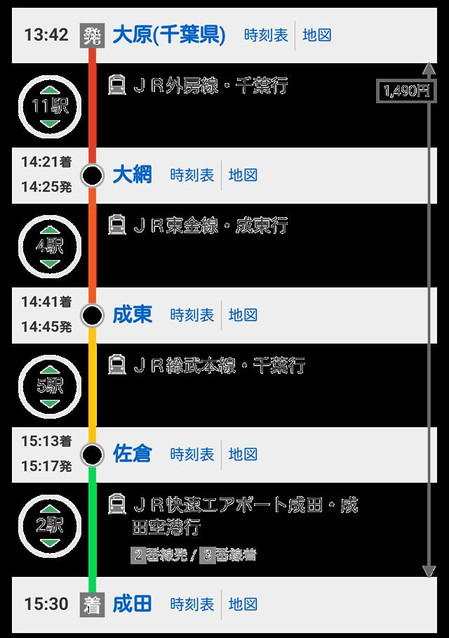 大原⇒成田