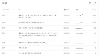 SSL化以降、独自ドメイン有料版FC2ブログでインデックスエラー