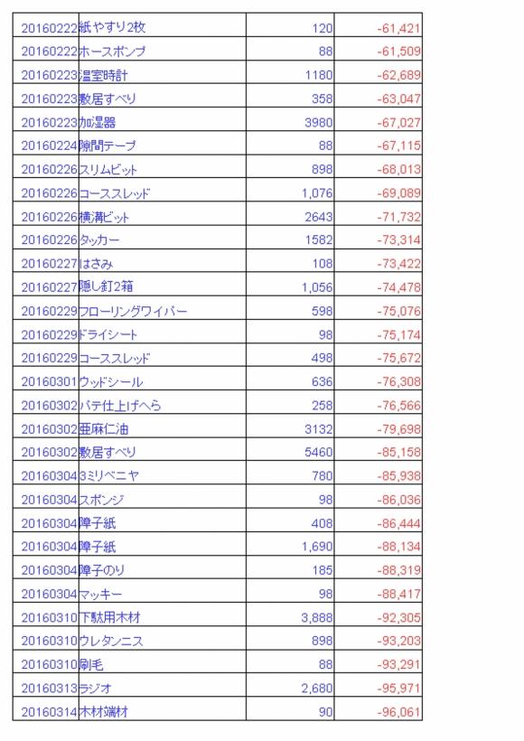 雑費20160331_4
