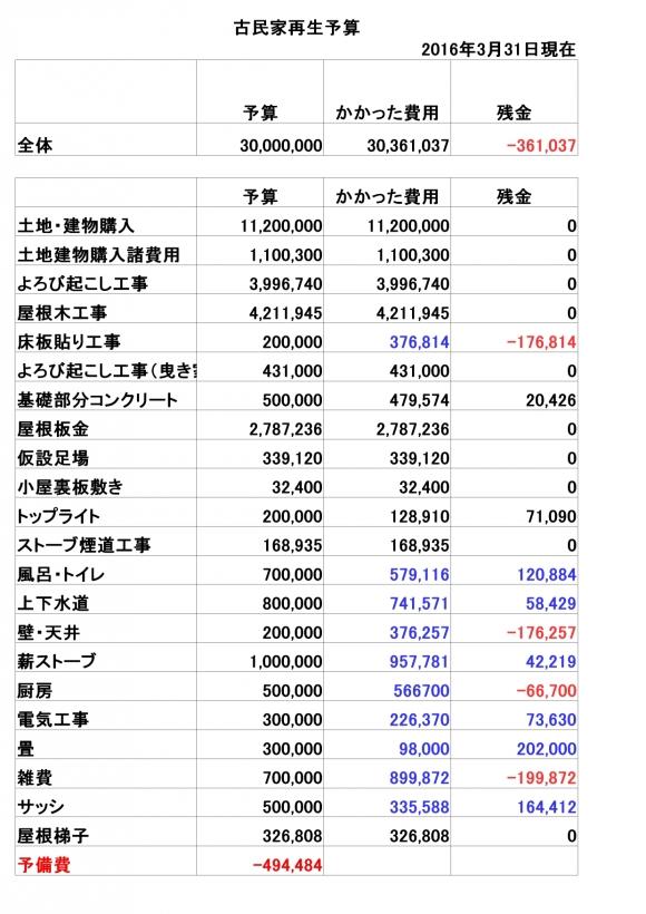 全体予算20160331