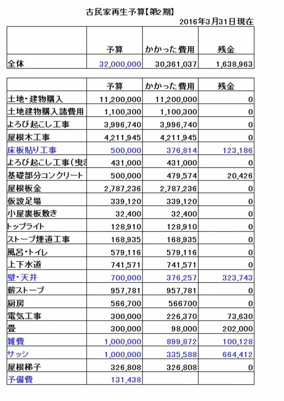 予算20170203