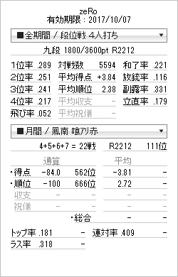 tenhou_prof_20170206.png